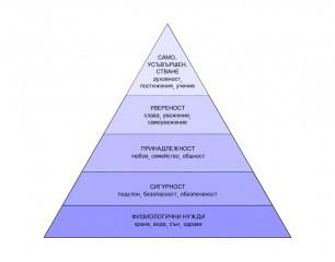 Пирамида на потребностите на Маслоу